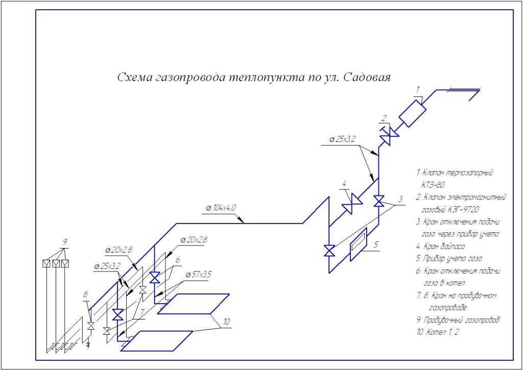аксонометрическая схема газопровода котельной
